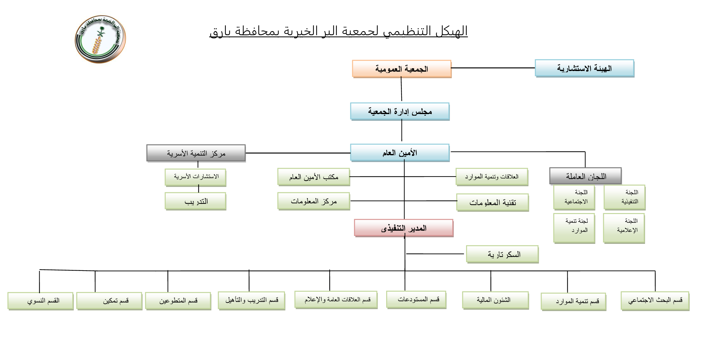 الهيكل-التنظيمي-لجمعية-البر-الخيرية-بمحافظة-بارق