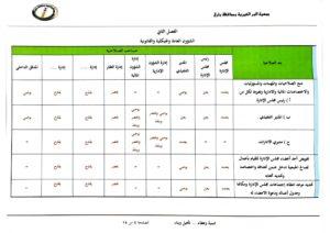 مصفوفة الصلاحيات بين مجلس الإدارة والإدارة التنفيذية-05