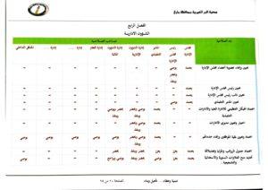 مصفوفة الصلاحيات بين مجلس الإدارة والإدارة التنفيذية-11