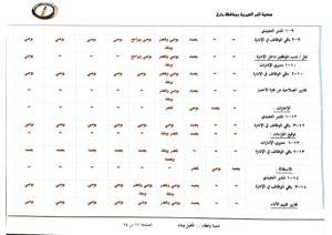 مصفوفة الصلاحيات بين مجلس الإدارة والإدارة التنفيذية-12